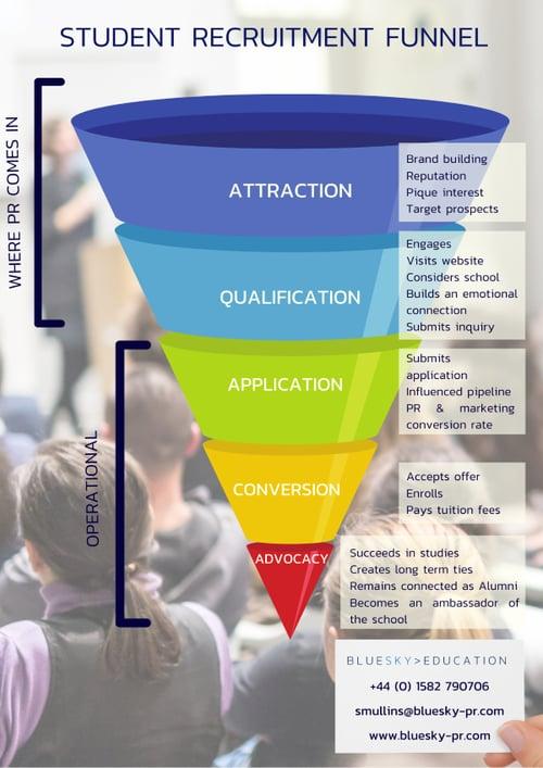 Student recruitment funnel