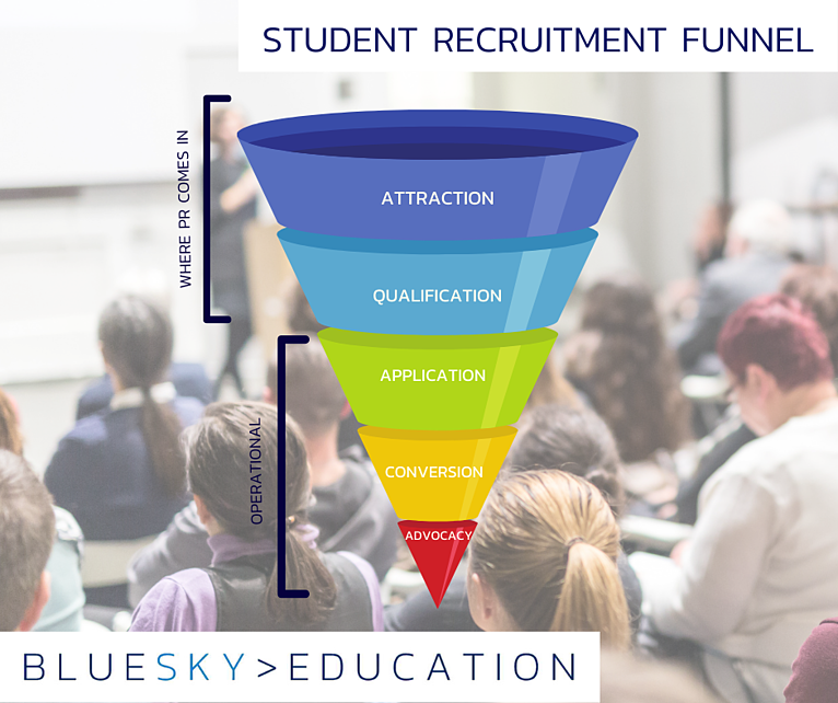 Should PR feature in your student recruitment funnel?