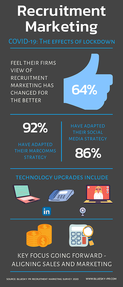 Recruitment marketing survey infographic