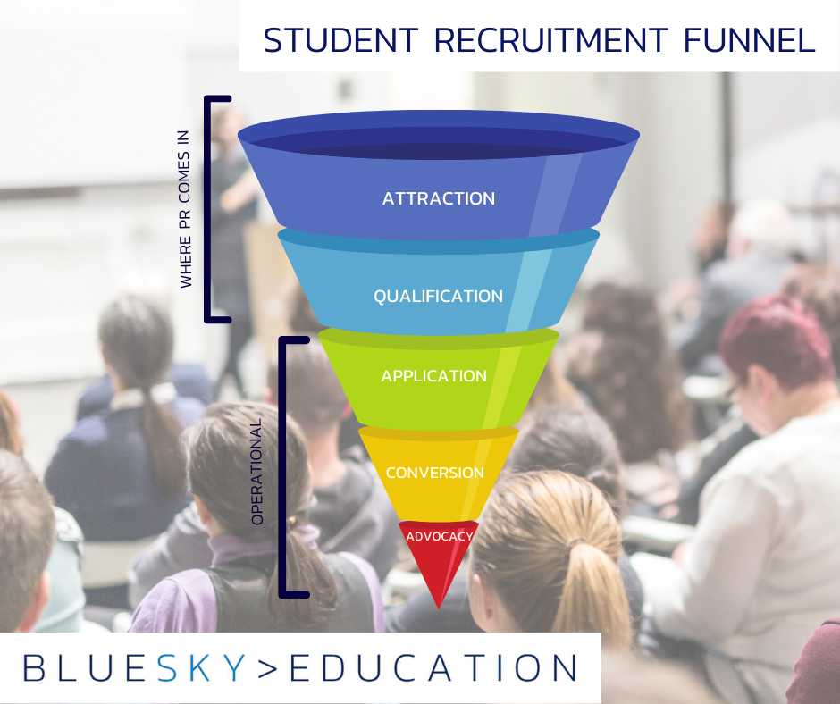 The student recruitment funnel | Higher education PR | BlueSky Education