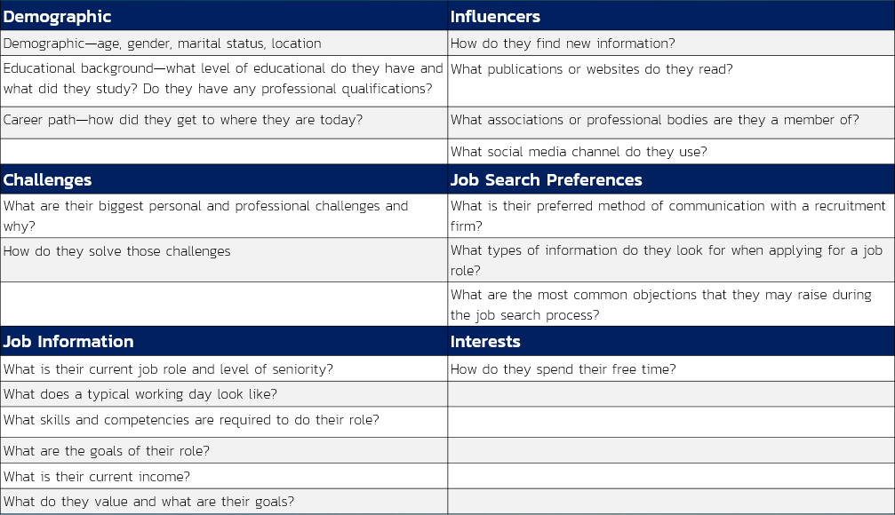 candidate personas - questions you should ask template